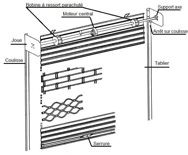 Quel disjoncteur pour rideau métallique ?